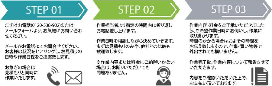 宮崎片付け110番作業の流れ